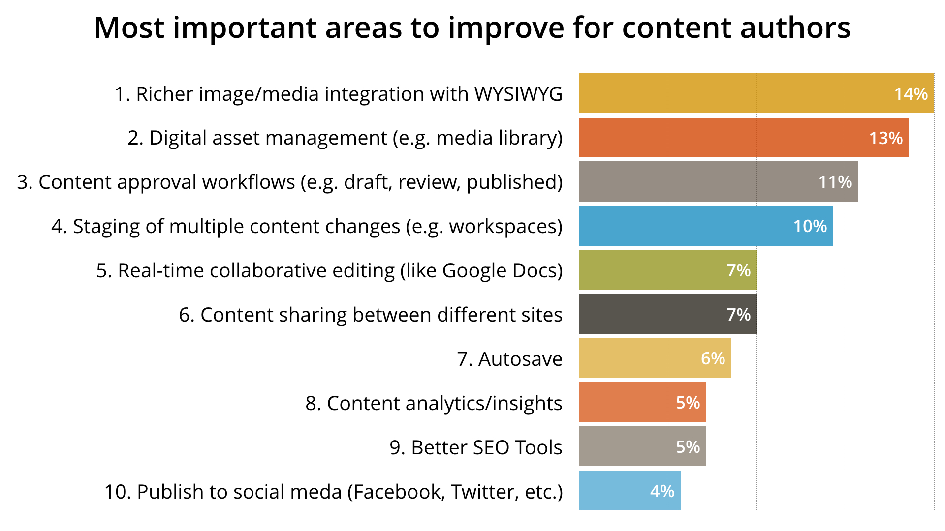 Survey results from content editors in 2016