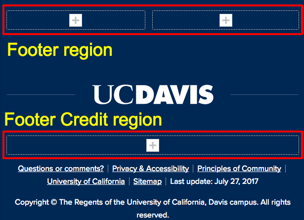 Location of the footer and footer credit regions of a page