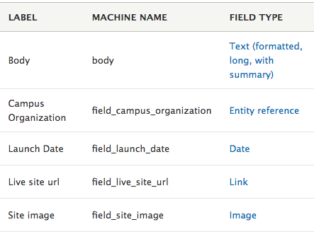 An image of a table displaying the names of each of the fields, their machine names, and the field type assigned.