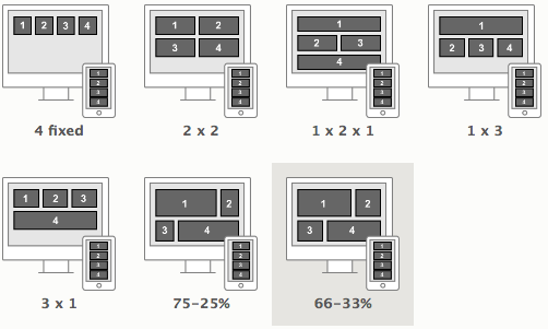 A collection of illustrated computer screens displaying the 7 different possible regional layouts along with the corresponding results when seen on a mobile device.